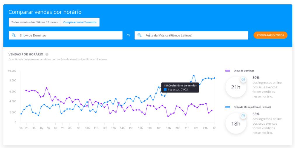 Comparação de Vendas - Dashboard Sympla