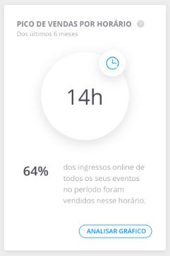 Pico de Vendas - Dashboard Sympla