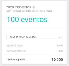 Total de eventos - Dashboard Sympla