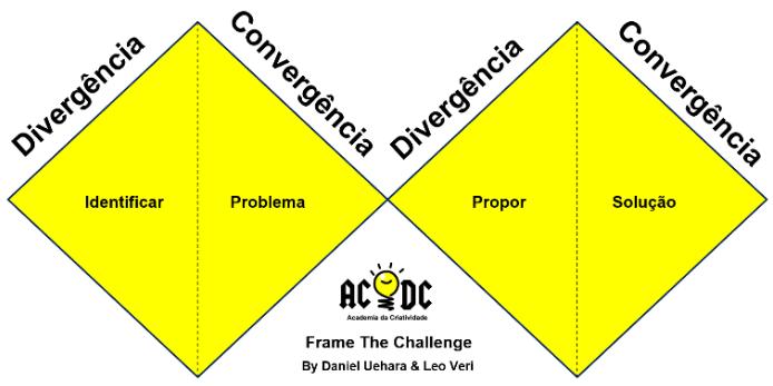 Frame the Challenge